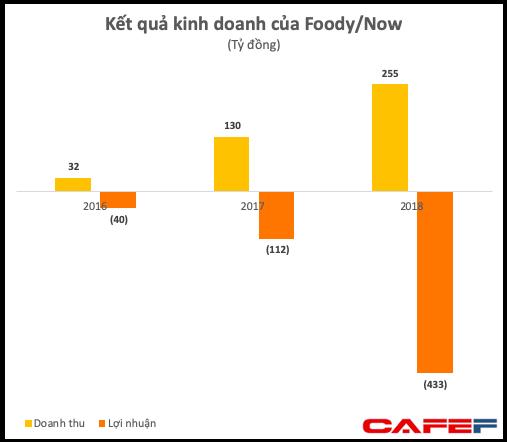 Giao đồ ăn khốc liệt không kém thương mại điện tử, Now lỗ hơn 400 tỷ đồng năm 2018, tăng gấp 10 lần chỉ sau 3 năm - Ảnh 1.