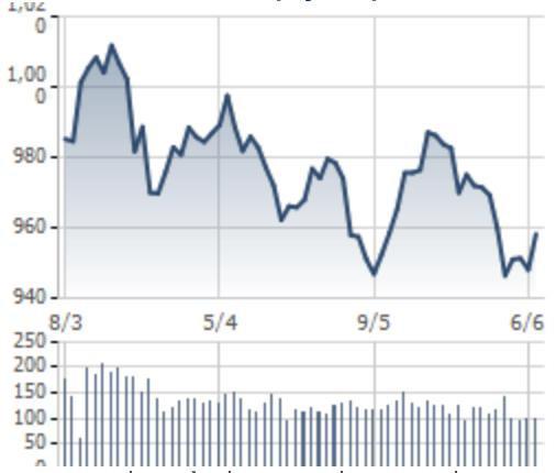 [Điểm nóng chứng khoán tuần 3-7/6] VN-Index trở lại sắc xanh, chứng khoán thế giới quay lại đà tăng điểm - Ảnh 1.