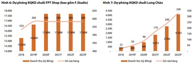 Kết quả kinh doanh FPT Retail quý 1: iPhone theo xu hướng chung toàn cầu không như kỳ vọng, dược phẩm Long Châu là điểm sáng chủ đạo - Ảnh 3.