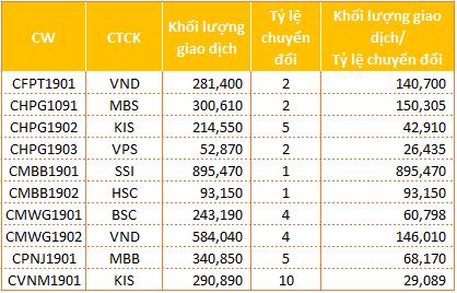 Giao dịch CW tăng 46% giá trị trong ngày thứ hai, khối ngoại vẫn bán ròng - Ảnh 1.
