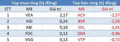 Thị trường hồi phục mạnh, khối ngoại quay đầu bán ròng trong phiên 1/7 - Ảnh 3.