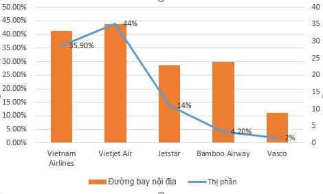 Tốc độ tăng trưởng ngành hàng không chậm lại, miếng bánh thị phần có chia lại khi xuất hiện Vinpearl Air? - Ảnh 1.