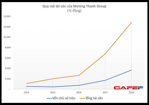 Quản lý khối tài sản trên 10.000 tỷ với vài chục khách sạn nhưng Mường Thanh Group có doanh thu khiêm tốn và liên tục lỗ - Ảnh 1.
