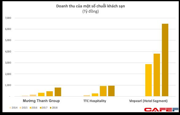 Quản lý khối tài sản trên 10.000 tỷ với vài chục khách sạn nhưng Mường Thanh Group có doanh thu khiêm tốn và liên tục lỗ - Ảnh 2.
