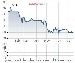Nhựa Tiền Phong (NTP) chốt danh sách cổ đông trả cổ tức bằng tiền tỷ lệ 10% - Ảnh 1.