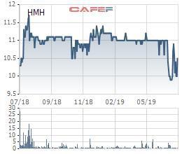 CTCP Hải Minh (HMH) dự kiến mua hơn 1 triệu cổ phiếu quỹ - Ảnh 1.