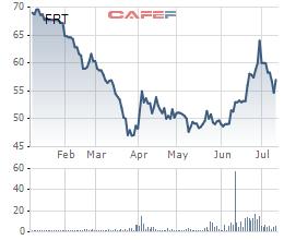 FPT Retail (FRT) dự kiến phát hành hơn 10 triệu cổ phiếu trả cổ tức - Ảnh 1.