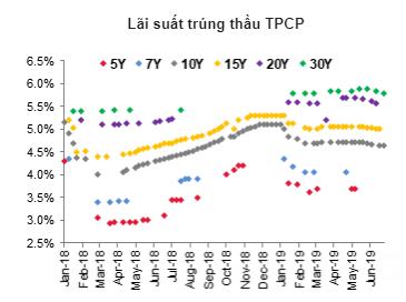 Có thời điểm lãi suất TPCP kỳ hạn 5 năm của Việt Nam ngang với mức lãi suất của trái phiếu chính phủ Mỹ - Ảnh 3.