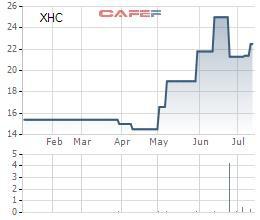 Nội thất Xuân Hòa (XHC): Cổ phiếu tăng gấp rưỡi trong vòng 2 tháng, chia cổ tức tiềm mặt tỷ lệ 30% - Ảnh 1.