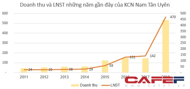 Cổ phiếu tăng gấp đôi, nhà đầu tư NTC còn bất ngờ được trả cổ tức bằng tiền tỷ lệ 100% - Ảnh 2.