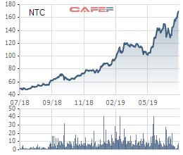 Cổ phiếu tăng gấp đôi, nhà đầu tư NTC còn bất ngờ được trả cổ tức bằng tiền tỷ lệ 100% - Ảnh 1.