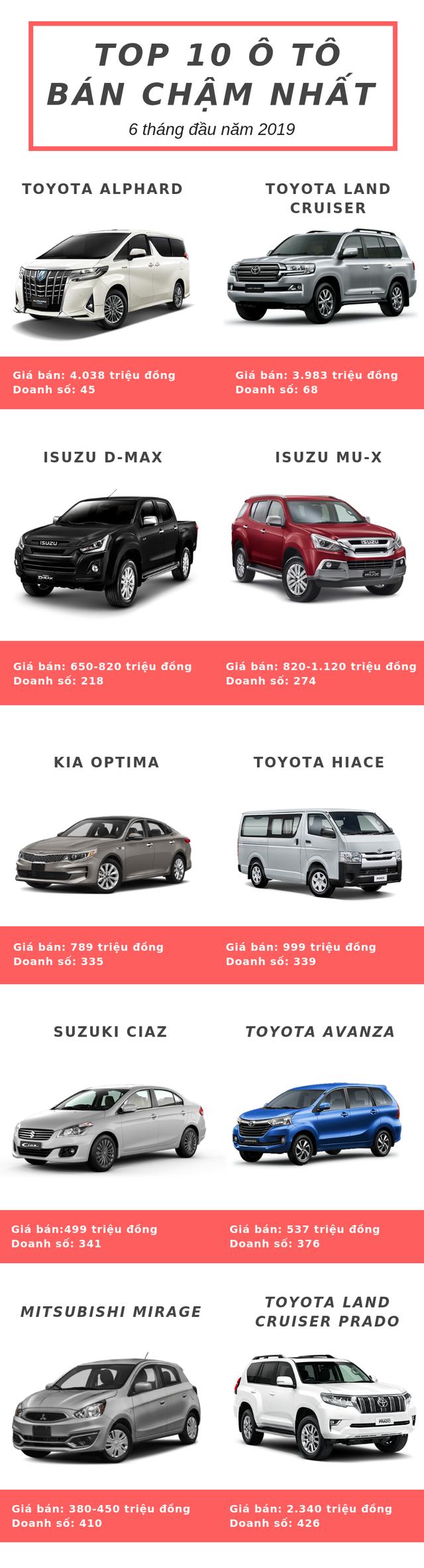 Top 10 ô tô bán chậm nhất 6 tháng đầu năm 2019: Toyota chiếm đa số - Ảnh 1.