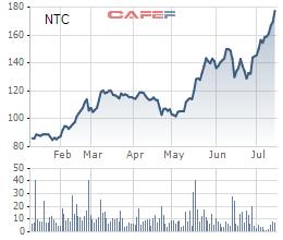 Nam Tân Uyên (NTC) hoàn thành kế hoạch lợi nhuận năm 2019 sau 6 tháng, nắm giữ hơn 1.300 tỷ tiền mặt - Ảnh 2.