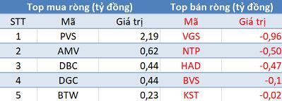 Khối ngoại quay đầu bán ròng, VN-Index giảm điểm trong phiên giao dịch đầu tuần - Ảnh 2.