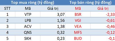 Khối ngoại quay đầu bán ròng, VN-Index giảm điểm trong phiên giao dịch đầu tuần - Ảnh 3.