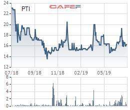 Bảo hiểm Bưu điện (PTI): Doanh thu 6 tháng đạt 2.684 tỷ đồng, tăng 40% so với cùng kỳ - Ảnh 1.