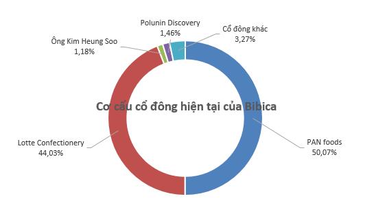 PAN Group chào mua công khai hơn 7,7 triệu cổ phần Bibica - Ảnh 1.
