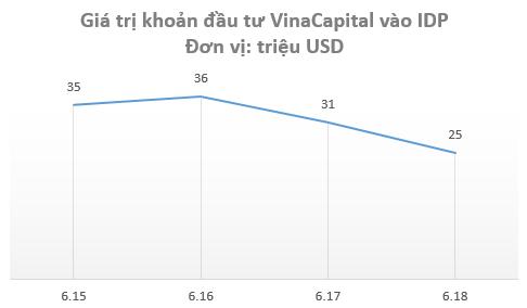 Sau 4 năm hiện diện của VinaCapital và phù thủy Trần Bảo Minh, lỗ lũy kế của Sữa Quốc tế (IDP) tăng lên gần 700 tỷ đồng - Ảnh 1.