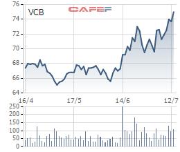 Phó Tổng giám đốc Vietcombank muốn bán gần hết số cổ phiếu đang nắm giữ - Ảnh 1.
