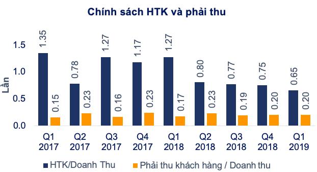 Tập đoàn Hoa Sen tiếp tục có lãi trở lại, quý 3 ước đạt 158 tỷ đồng - Ảnh 1.