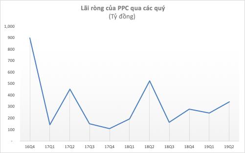 PPC lãi sau thuế quý 2/2019 đạt 341 tỷ, giảm 35% cùng kỳ năm trước - Ảnh 2.