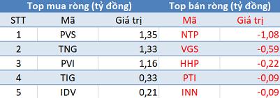 Khối ngoại mua ròng đột biến gần 500 tỷ trên toàn thị trường, VN-Index bứt phá ngoạn mục trong phiên 16/7 - Ảnh 2.