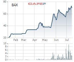 Thống Nhất (BAX) lãi 6 tháng cao gấp 6 lần cùng kỳ, hoàn thành 77% kế hoạch năm - Ảnh 2.