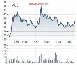 Thủy sản Cửu Long An Giang (ACL): Lãi trước thuế 6 tháng gấp đôi cùng kỳ, hoàn thành 70% kế hoạch năm - Ảnh 1.