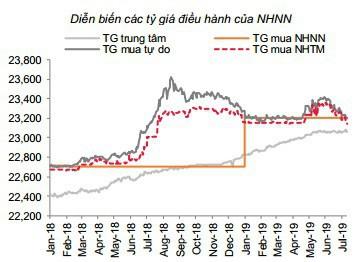 Tỷ giá USD/VND còn giảm đến đâu? - Ảnh 1.