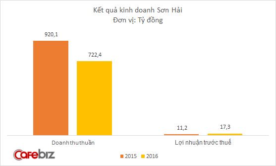 Chân dung DN đặc biệt muốn tham gia làm đường cao tốc Bắc-Nam: Làm đường chuẩn tiến độ bậc nhất Việt Nam, bảo hành 5 năm không nứt lún! - Ảnh 3.