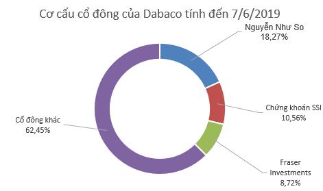 Cổ phiếu Dabaco (DBC) sẽ giao dịch phiên cuối trên HNX vào 17/7/2019 - Ảnh 1.
