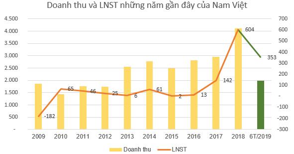 Nam Việt (ANV) báo lãi 353 tỷ đồng nửa đầu năm, tăng 82% so với cùng kỳ - Ảnh 3.