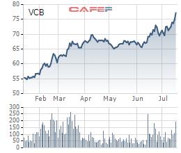 Vợ phó tổng giám đốc Vietcombank cũng muốn bán gần hết cổ phiếu VCB đang nắm giữ - Ảnh 1.