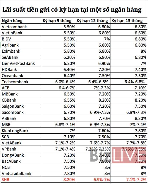 Bắt đầu xuất hiện lãi suất huy động VND vượt 8%/năm kỳ hạn dưới 12 tháng - Ảnh 1.