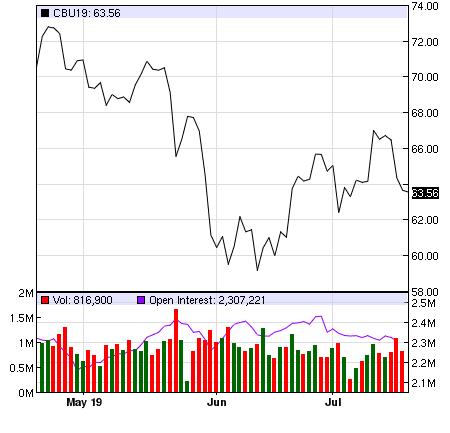 """Giá dầu """"hạ nhiệt"""", lợi nhuận PVGAS giảm 5% trong quý 2/2019 - Ảnh 1."""