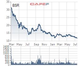 Lọc hoá dầu Bình Sơn (BSR) đạt 50.120 tỷ doanh thu sau nửa đầu năm - Ảnh 1.