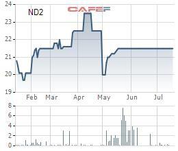 Nedi 2 (ND2): Mưa ít, doanh thu bán điện giảm, lãi quý 2 giảm 1 nửa cùng kỳ - Ảnh 1.