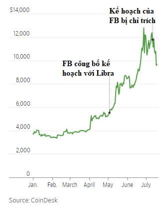 Bitcoin đã mất 1/3 giá trị vì tương lai của đồng Libra trở nên mù mịt - Ảnh 1.