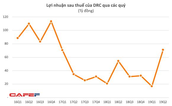 Cao su Đà Nẵng (DRC): LNST sau thuế quý 2 tăng trưởng 31% - Ảnh 1.