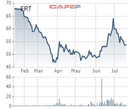 FPT Retail: 6 tháng đầu năm đạt 158 tỷ đồng LNST, doanh thu online tăng trưởng 41% - Ảnh 1.