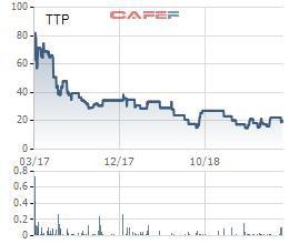 Bao bì nhựa Tân Tiến (TTP): Quý 2 lãi hơn 20 tỷ đồng, tăng 75% so với cùng kỳ - Ảnh 1.