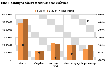 Bức tranh ngành thép và tôn mạ nửa đầu năm: Hòa Phát và Hoa Sen vẫn dẫn đầu, Tôn Đông Á vừa vươn lên mạnh mẽ để vượt mặt Nam Kim - Ảnh 1.