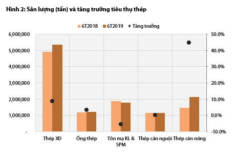 Bức tranh ngành thép và tôn mạ nửa đầu năm: Hòa Phát và Hoa Sen vẫn dẫn đầu, Tôn Đông Á vừa vươn lên mạnh mẽ để vượt mặt Nam Kim - Ảnh 2.