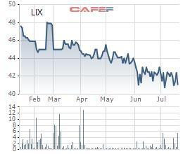 Bột giặt LIX: LNTT nửa đầu năm đạt 104 tỷ đồng, hoàn thành 58% kế hoạch năm - Ảnh 2.