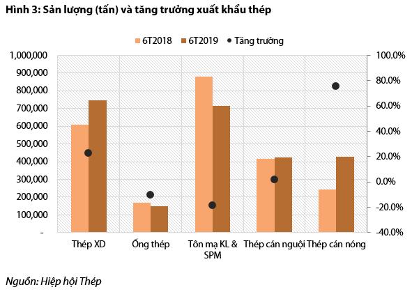 Bức tranh ngành thép và tôn mạ nửa đầu năm: Hòa Phát và Hoa Sen vẫn dẫn đầu, Tôn Đông Á vừa vươn lên mạnh mẽ để vượt mặt Nam Kim - Ảnh 3.