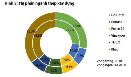 Bức tranh ngành thép và tôn mạ nửa đầu năm: Hòa Phát và Hoa Sen vẫn dẫn đầu, Tôn Đông Á vừa vươn lên mạnh mẽ để vượt mặt Nam Kim - Ảnh 5.