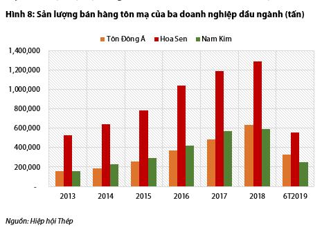 Bức tranh ngành thép và tôn mạ nửa đầu năm: Hòa Phát và Hoa Sen vẫn dẫn đầu, Tôn Đông Á vừa vươn lên mạnh mẽ để vượt mặt Nam Kim - Ảnh 8.