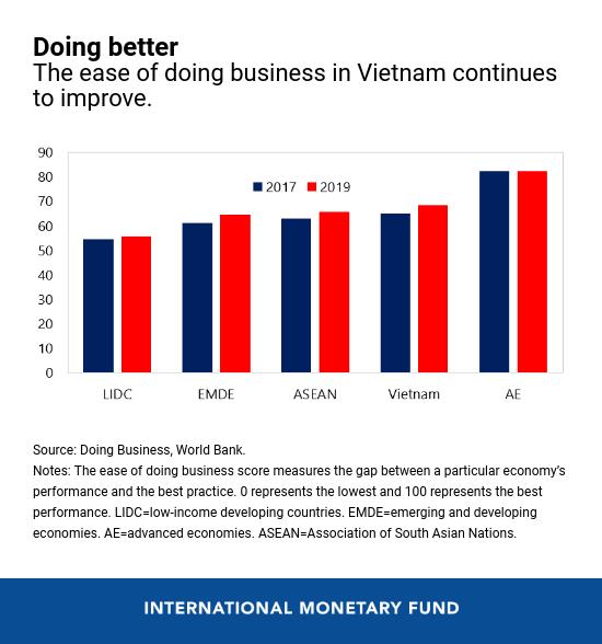 IMF: Các chính sách kinh tế định hướng thị trường và hướng ngoại mở rộng đã giúp Việt Nam đạt được tăng trưởng kinh tế bền vững và bao trùm - Ảnh 3.