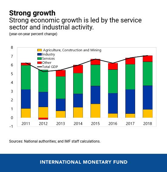 IMF: Các chính sách kinh tế định hướng thị trường và hướng ngoại mở rộng đã giúp Việt Nam đạt được tăng trưởng kinh tế bền vững và bao trùm - Ảnh 1.