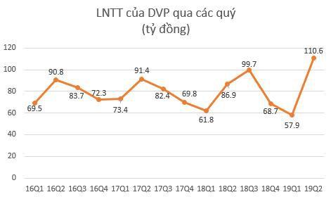 Cảng Đình Vũ (DVP): Lợi nhuận trước thuế quý 2 đạt cao nhất từ khi lên sàn giao dịch - Ảnh 1.
